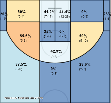 Norris_cole_shot_chart_medium