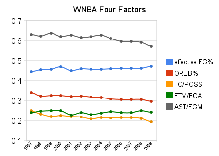 Wnba_four_factors_medium