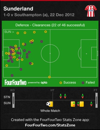Safc_clearances_v_sfc_medium