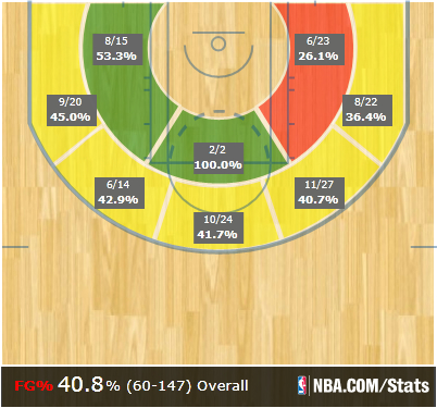 Al_shot_chart_year_medium