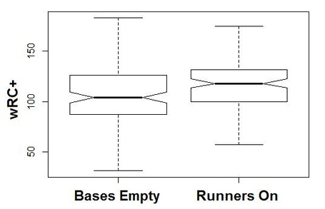 Wrc_with_bases_empty_or_runners_on_medium