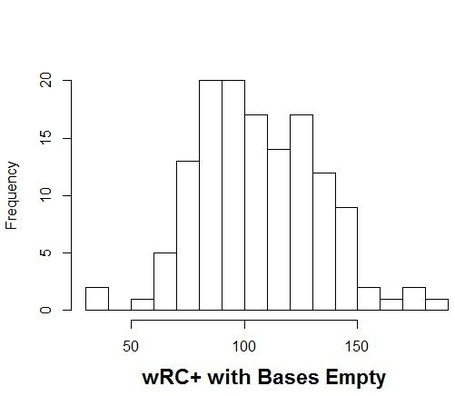 Histogram_bases_empty_wrc_medium