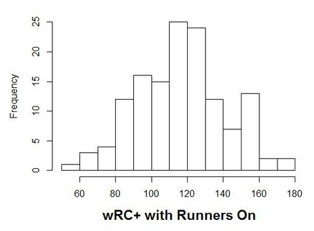 Histogram_runners_on_wrc_medium