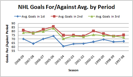 Nhl_goals_foragainst_avg_by_period_97-09_medium