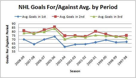 Nhl_goals_foragainst_avg_by_period_97-09_medium