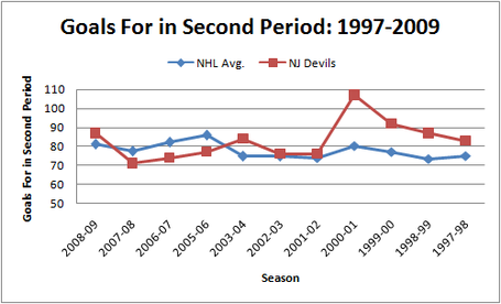 Nj_v_nhl_avg_gf_in_second_period_medium