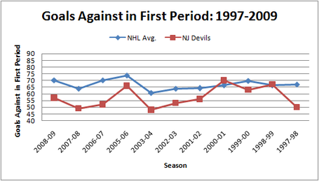 Nj_v_nhl_avg_ga_in_first_period_medium