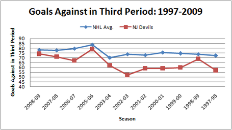 Nj_v_nhl_avg_ga_in_third_period_medium