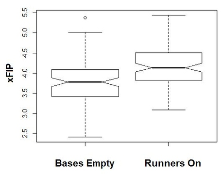 Pitcher_xfip_bases_empty_runners_on_boxplot_medium
