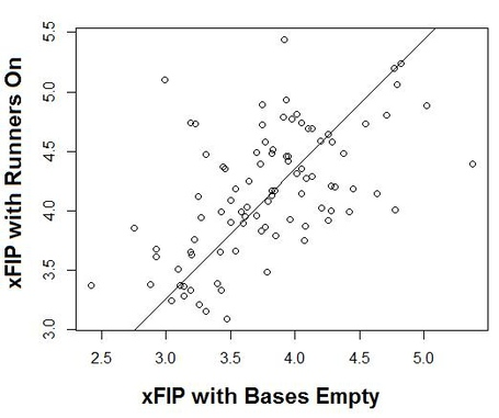 Pitcher_xfip_bases_empty_runners_on_regression_medium