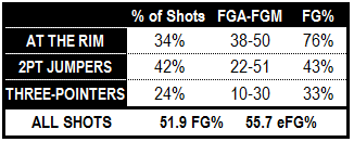 Isaiah_austin_shot_distribution