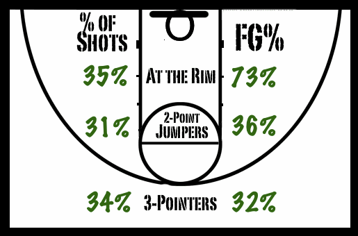 Baylor_initial_shot_distribution_chart__1-3-13__medium