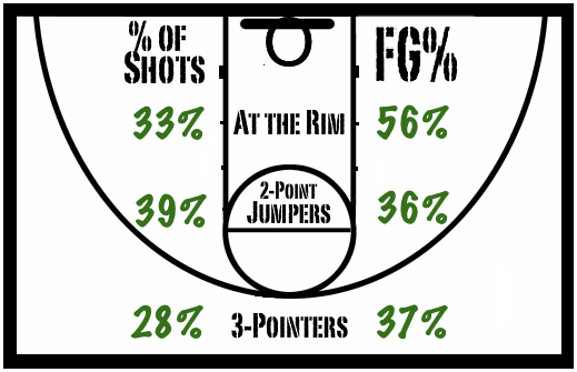 Baylor_bears_defense_initial_shot_distribution_chart__1-3-13__medium