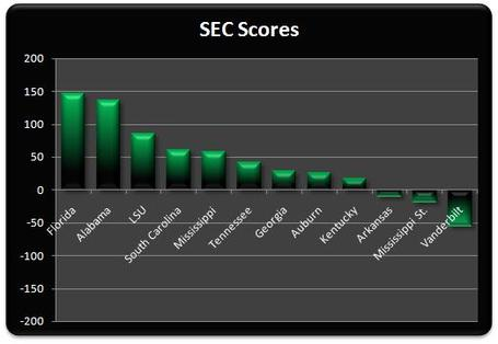 Sec_scores_week_8_medium