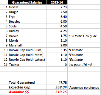 Suns-salary-cap-13-14_medium