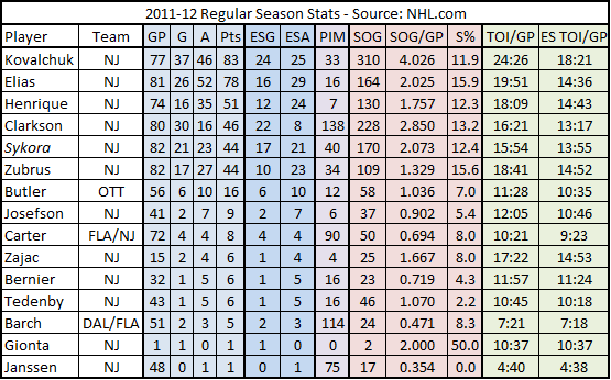 2011-12_devils_forwards_basic_stats_chart
