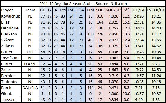 2011-12_devils_forwards_basic_stats_chart