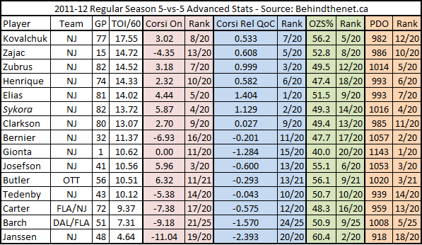 2011-12_devils_forwards_adv_stats_chart