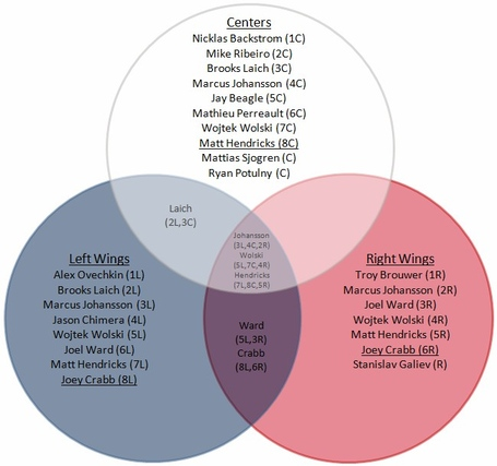 Capitals_venn_depth_charts_forwards_medium