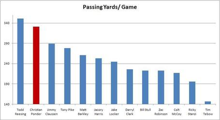 Passing_yards_per_game_medium
