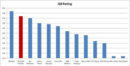 Qb_rating_medium