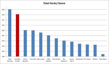 Total_yards_per_game_medium