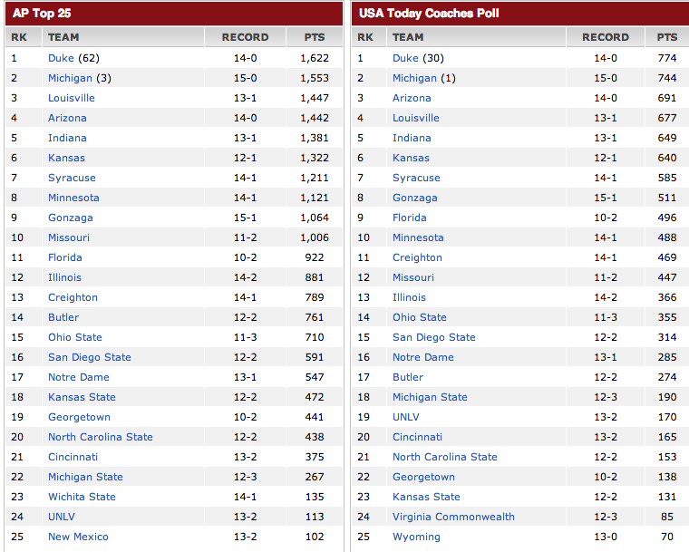 NCAA Men's Basketball Rankings 2014
