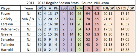 Nj_devils_2011-2012_stats_-_defensemen_medium