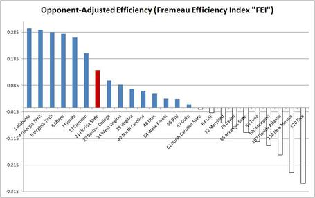 Opponent-adjusted_efficiency_fremeau_efficiency_index_10-28_medium