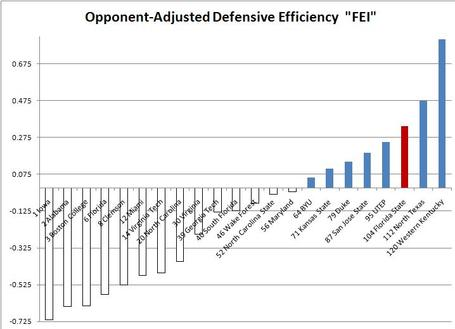 Week_9_opponent_adjusted_defensive_efficiency_fei_week_9_medium