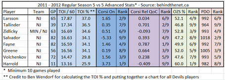 Nj_devils_2011-2012_advanced_stats_-_defensemen_medium