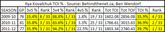 Kovalchuk_toi_percentage_with_devils