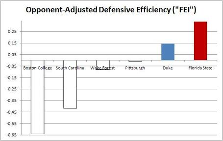 Nc_state_defenses_faced_medium