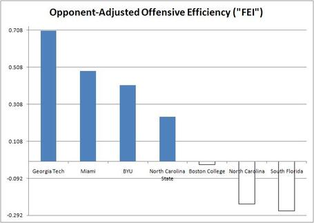 Fsu_offenses_faced_medium