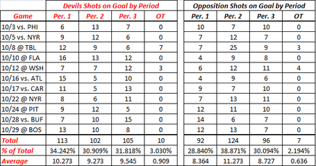 10-30-09_devils_shots_on_goal_by_period_medium