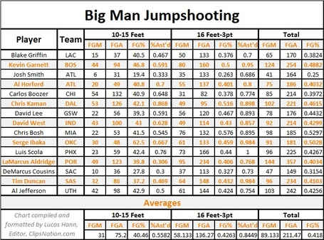 Big_men_jump_shooting_stats_1-12-12_medium