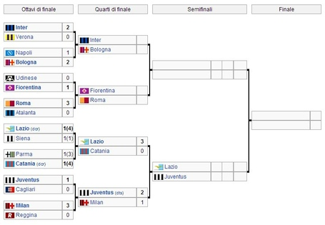 Coppa_italia_2012-13_bracket_2_medium