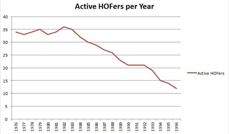 Active_hofers_by_year_medium
