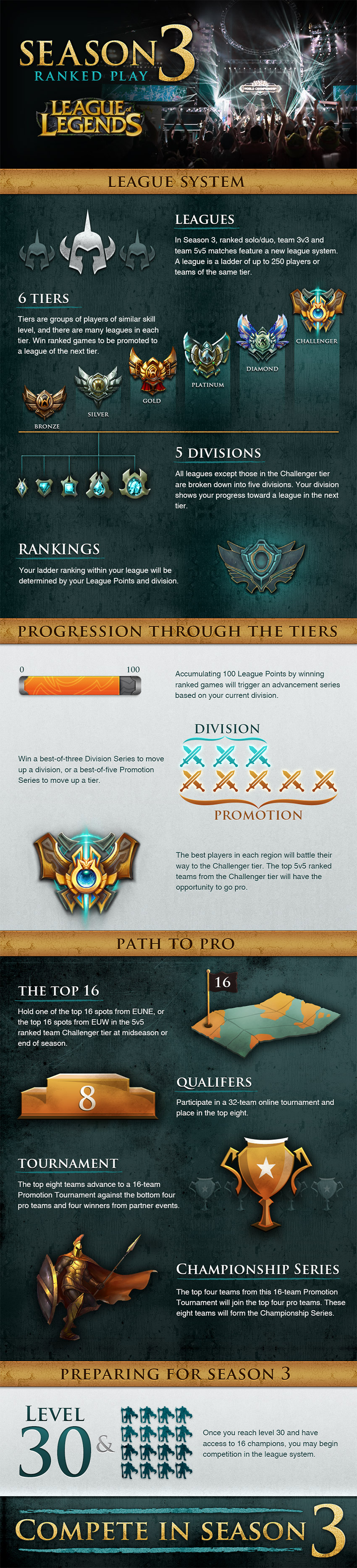 Lol-season-3-infographic-full_850