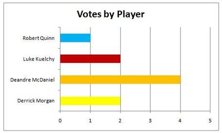 Votes_medium