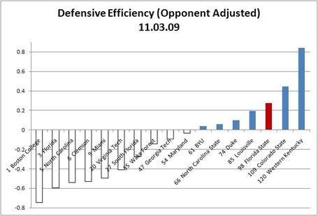 Defensive_efficiency_11