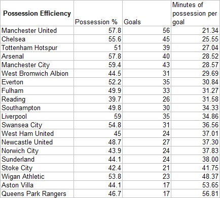 Possession_efficiency_medium