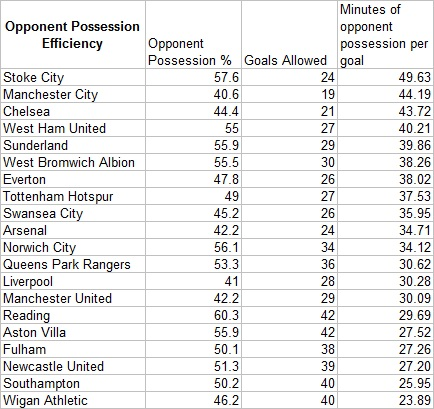 Opponent_possession_efficiency_medium