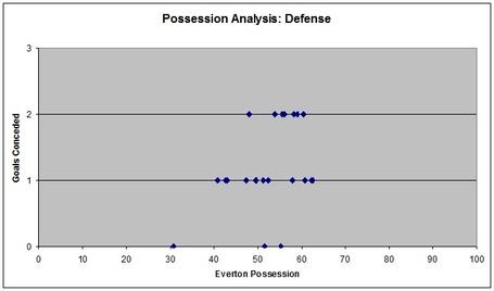 Possession_analysis_defense_medium