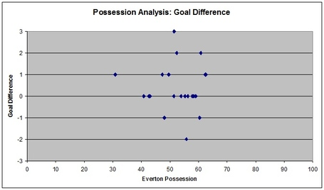 Possession_analysis_goal_difference_medium