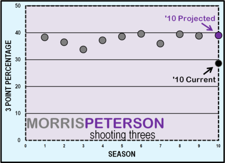 Morris_peterson_threes_medium