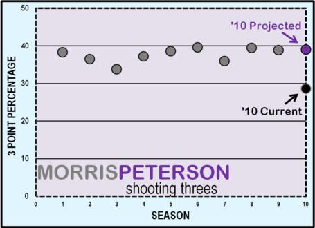 Morris_peterson_threes_medium