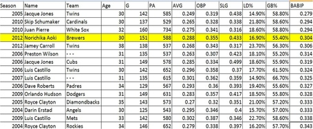 Gb_percentage_no_jeter_ichiro_medium