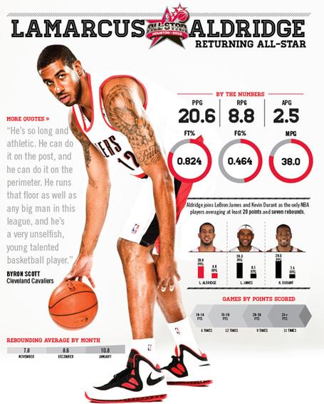 Portland Trail Blazers Oklahoma City Thunder Reddit: Blazers' Fact Sheet Makes LaMarcus Aldridge's 2013 All