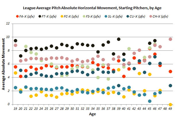 Pitch_movement_starter_horiz